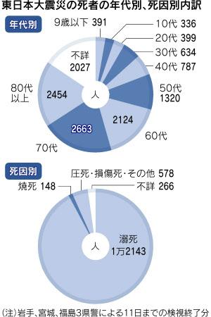 東日本大震災の死者年代別死因別内訳