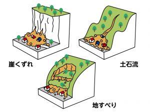 土砂災害 種類3パターン