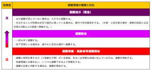 避難情報の種類と対応図