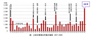 国土交通省土砂災害発生件数の推移データ