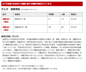 地震避難 1/27熊本