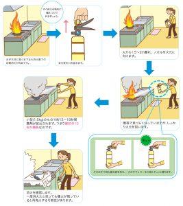 消火器 使い方の説明図