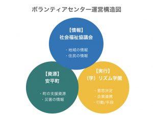 ボランティアセンター構図